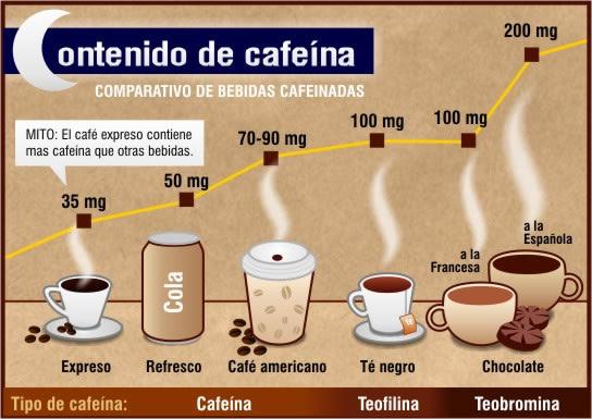 productos contenido en cafeina